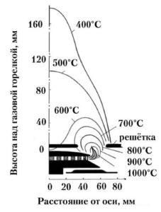 Распределение температур над горелкой