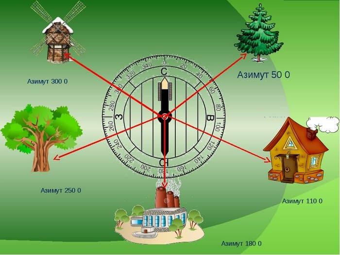 Определение азимута по компасу