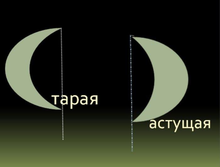 Определение спадающее и растущей Луны