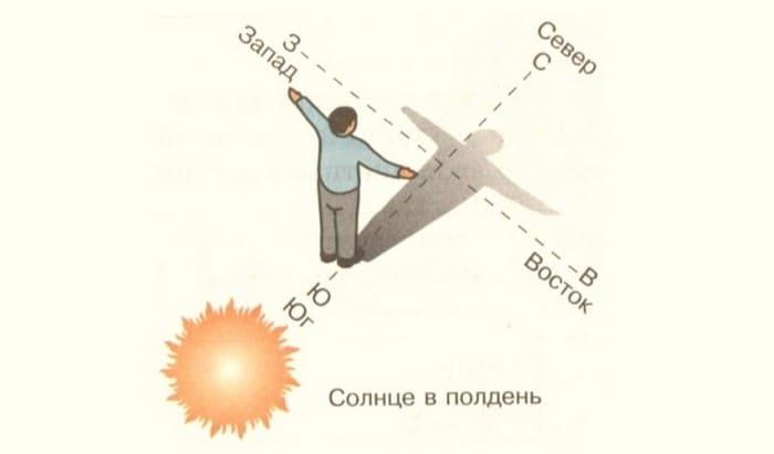 Определение сторон по восходу и закату солнца