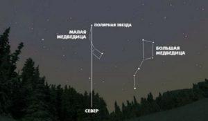 Определение сторон света по расположению Полярной звезды