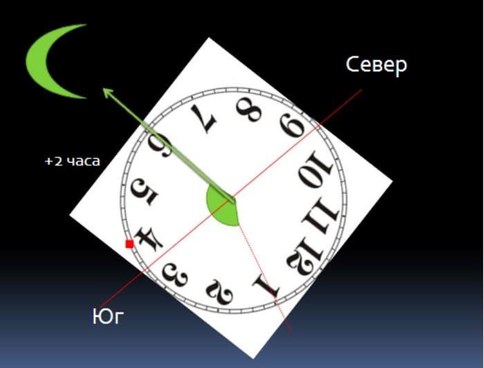 Определения направления по убывающей Луне