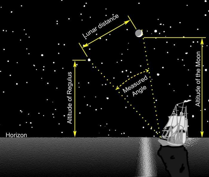 Ориентирование по звездам в море
