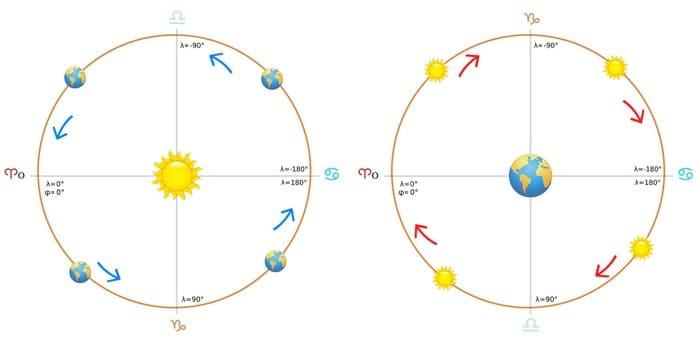 Передвижение солнца