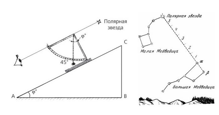 Измерение широты по полярной звезде