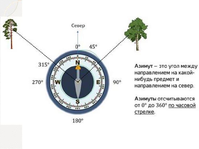 Нахождение азимута с помощью компаса