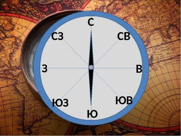 Обозначение на компасе сторон света
