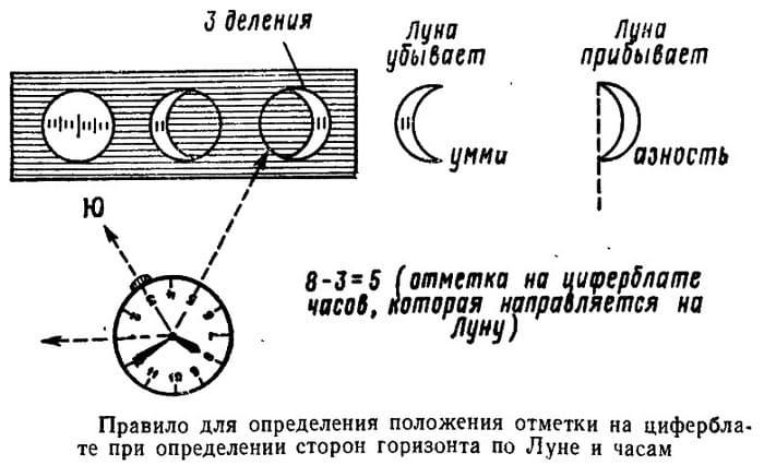 Ориентирование по луне и часам