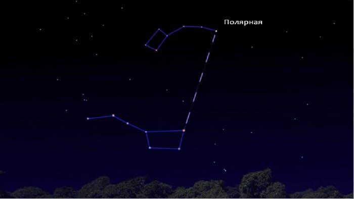 Определение полярной звезды