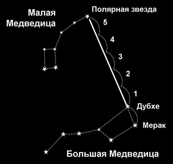 Схема как найти полярную звезду