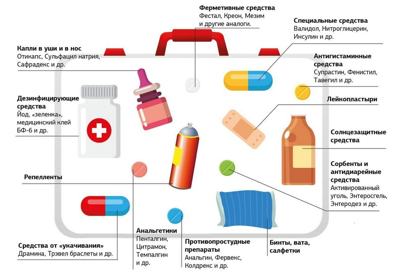 Необходимые лекарства для туристической аптечки