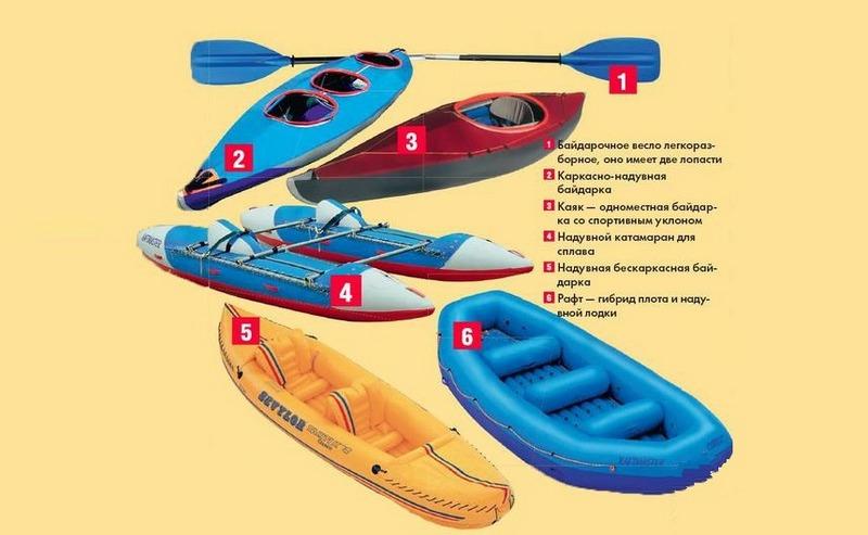 Плавательные средства для водного туризма