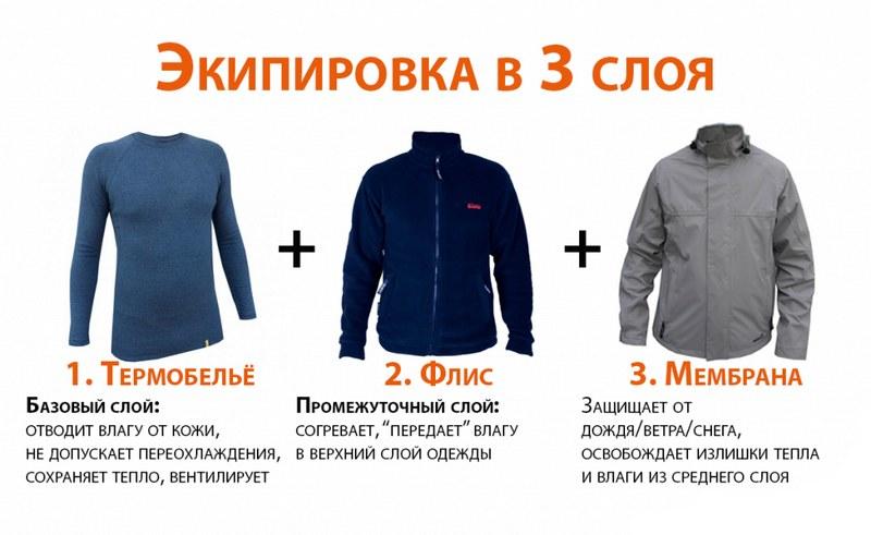 Принцип трёх слоёв при выборе одежды и экипировки