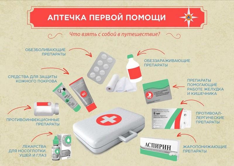 Состав туристической аптечки