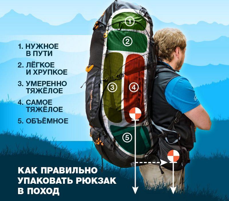 Основные принципы упаковки походного рюкзака