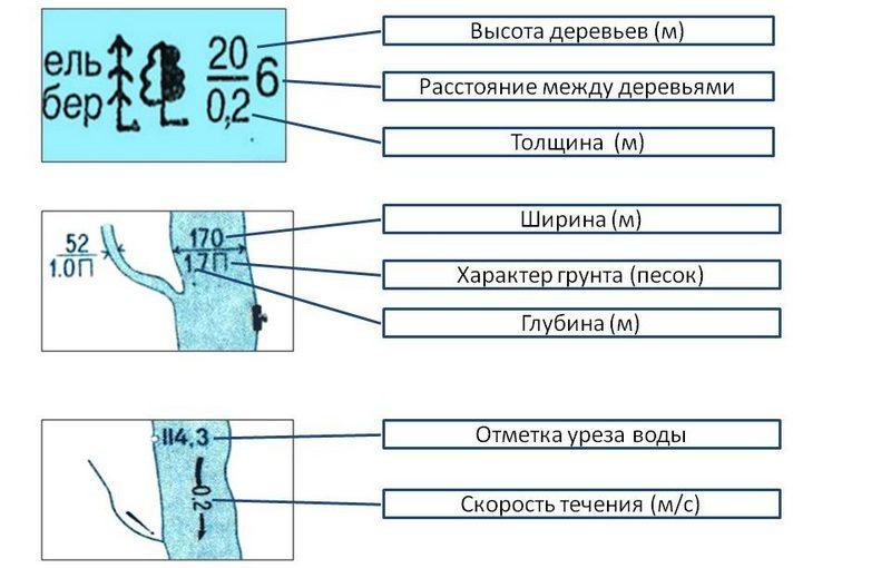 Пояснительные условные знаки на карте