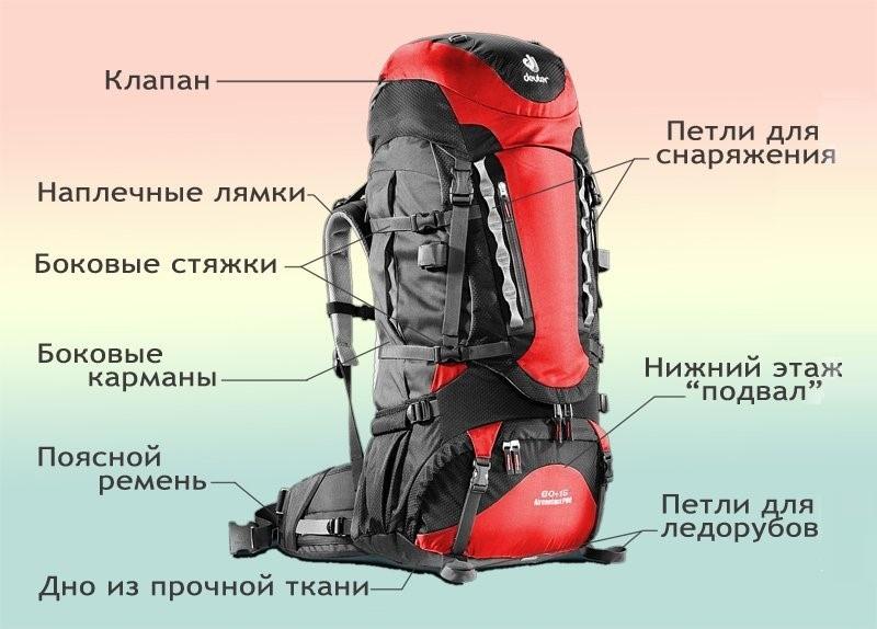 Рюкзак - важный элемент снаряжения, поэтому к его выбору необходимо отнестись с максимальной серьезностью