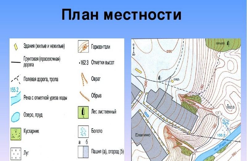 Специальные условные знаки используют для обозначения различных объектов на плане местности
