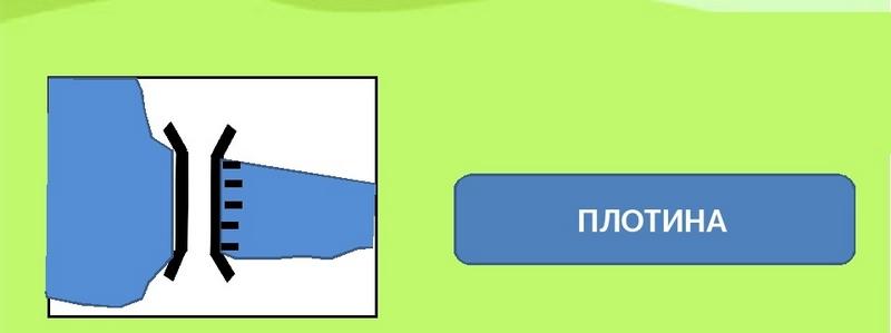 Условный знак для обозначения плотины