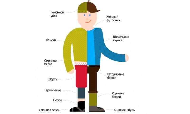 В предстоящий поход следует подобрать надежную, удобную и практичную одежду и обувь