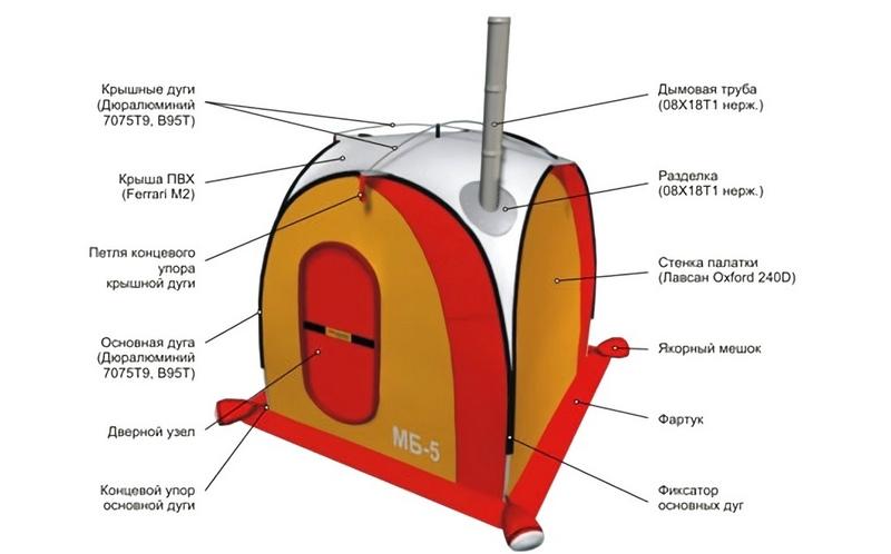 Схема устройства мобильной бани (МБ-5)
