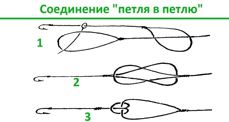 Соединение «петля в петлю» - это самый простой узел для связывания двух лесок