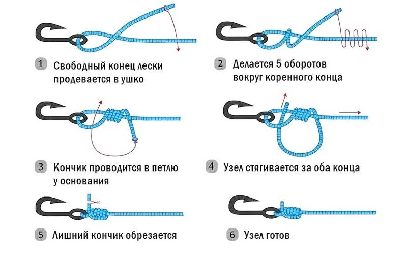Узел Клинч - это самый знаменитый узел, который знают все рыболовы