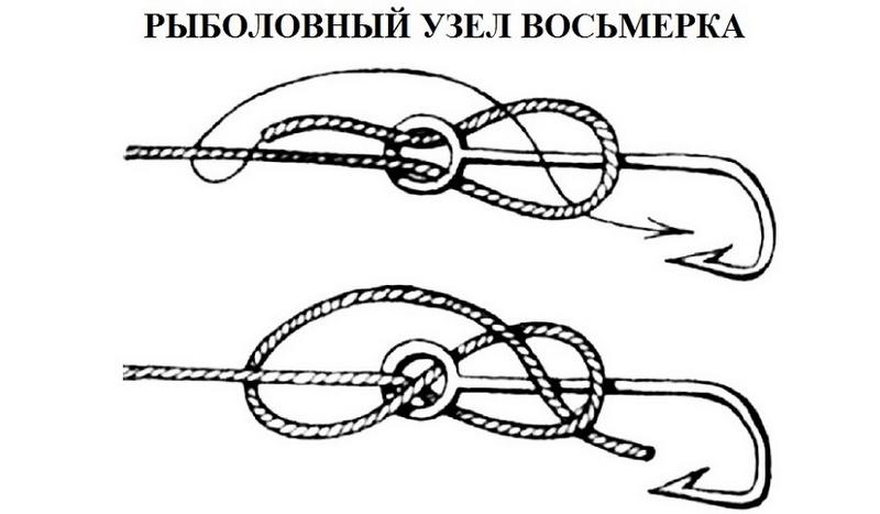 Узел Рыбацкая восьмерка хорошо держит нагрузку и легко развязывается в случае необходимости