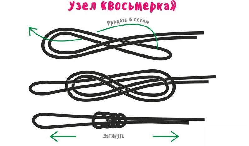Узел Восьмерка стал популярным благодаря простоте исполнения и прочности